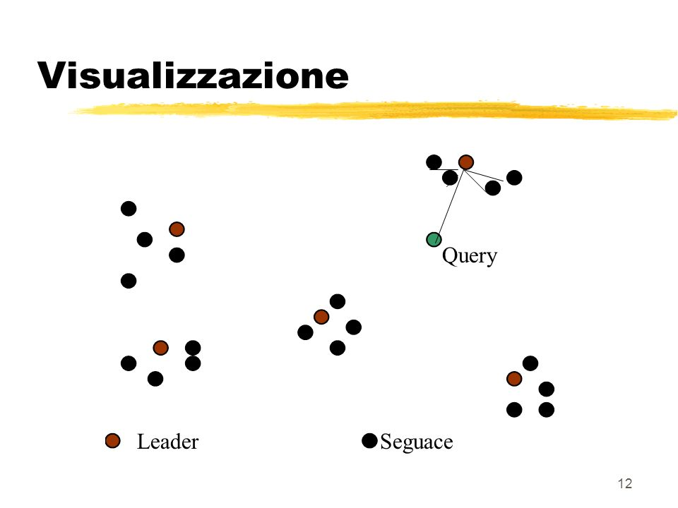 12 Visualizzazione Query LeaderSeguace