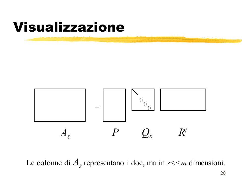 20 Visualizzazione = AsAs PQsQs RtRt 0 Le colonne di A s representano i doc, ma in s<<m dimensioni.