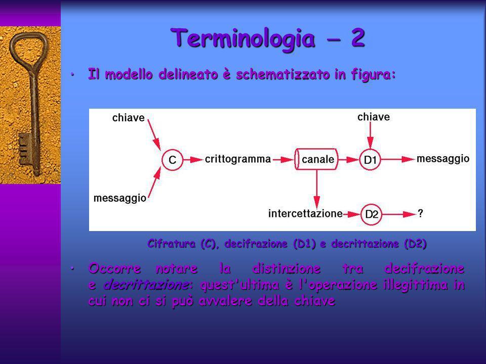 Il modello delineato è schematizzato in figura: Il modello delineato è schematizzato in figura: Occorre notare la distinzione tra decifrazione edecrittazione: quest ultima è l operazione illegittima in cui non ci si può avvalere della chiave Occorre notare la distinzione tra decifrazione e decrittazione: quest ultima è l operazione illegittima in cui non ci si può avvalere della chiave Terminologia 2 Cifratura (C), decifrazione (D1) e decrittazione (D2)