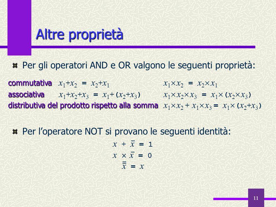 11 Per gli operatori AND e OR valgono le seguenti proprietà: Per loperatore NOT si provano le seguenti identità: Altre proprietà commutativa commutati