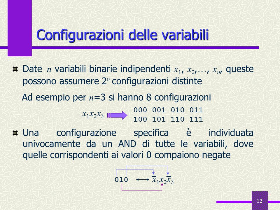 12 Date n variabili binarie indipendenti x 1, x 2, …, x n, queste possono assumere 2 n configurazioni distinte Una configurazione specifica è individu