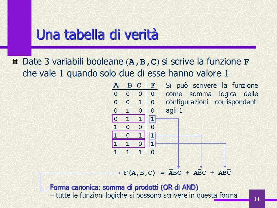 14 Una tabella di verità Date 3 variabili booleane ( A,B,C ) si scrive la funzione F che vale 1 quando solo due di esse hanno valore 1 A B C F 0 0 0 0