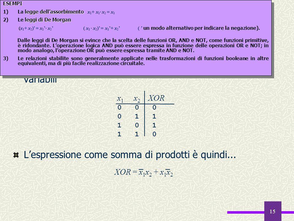 15 Un esempio: lo XOR La funzione XOR verifica la disuguaglianza di due variabili Lespressione come somma di prodotti è quindi... x 1 x 2 XOR 0 0 0 0
