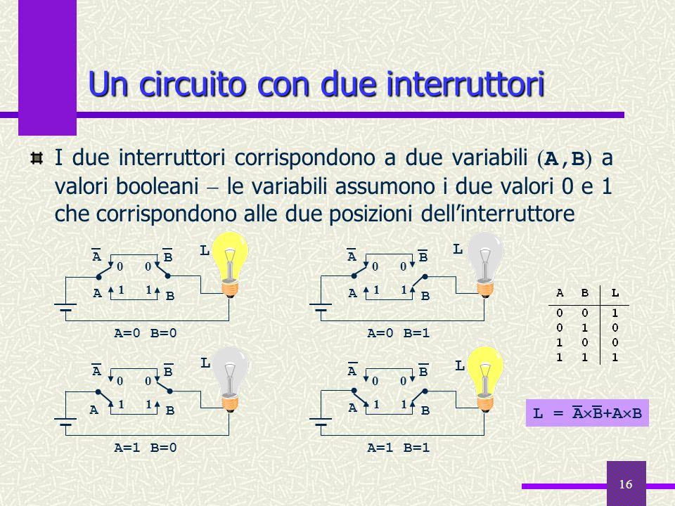 16 Un circuito con due interruttori I due interruttori corrispondono a due variabili ( A,B ) a valori booleani le variabili assumono i due valori 0 e