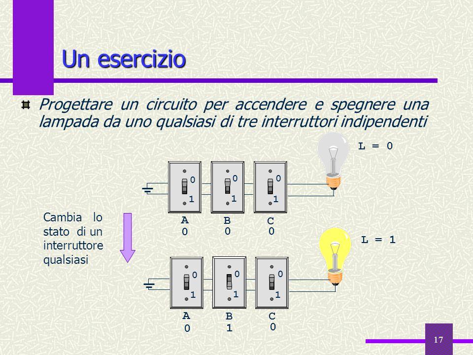 17 Un esercizio Progettare un circuito per accendere e spegnere una lampada da uno qualsiasi di tre interruttori indipendenti A B C 1 1 1 0 00 A BC 11