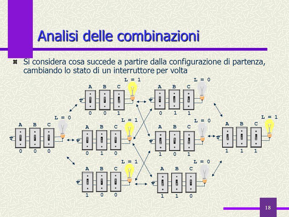 18 Analisi delle combinazioni Si considera cosa succede a partire dalla configurazione di partenza, cambiando lo stato di un interruttore per volta A