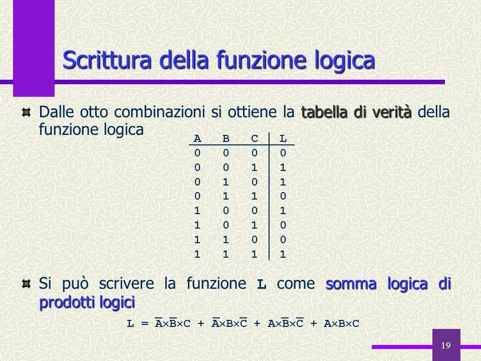 19 Scrittura della funzione logica tabella di verità Dalle otto combinazioni si ottiene la tabella di verità della funzione logica somma logica di pro