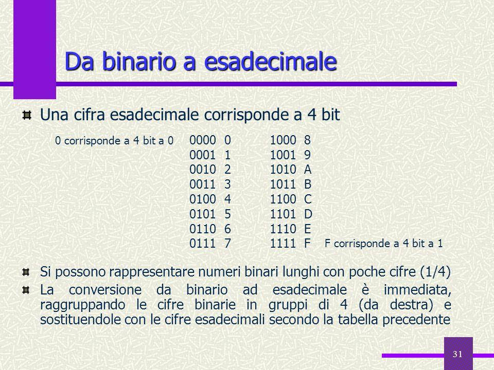 31 Da binario a esadecimale Una cifra esadecimale corrisponde a 4 bit Si possono rappresentare numeri binari lunghi con poche cifre (1/4) La conversio