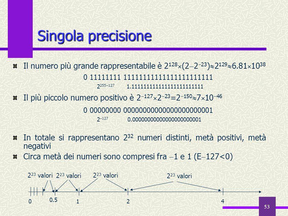 53 Singola precisione Il numero più grande rappresentabile è 2 128 (2 2 23 ) 2 129 6.81 10 38 Il più piccolo numero positivo è 2 127 2 23 =2 150 7 10