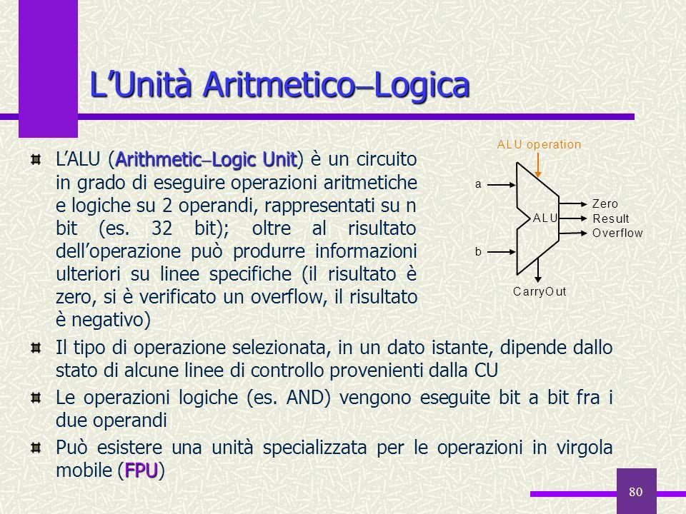 80 LUnità Aritmetico Logica Il tipo di operazione selezionata, in un dato istante, dipende dallo stato di alcune linee di controllo provenienti dalla