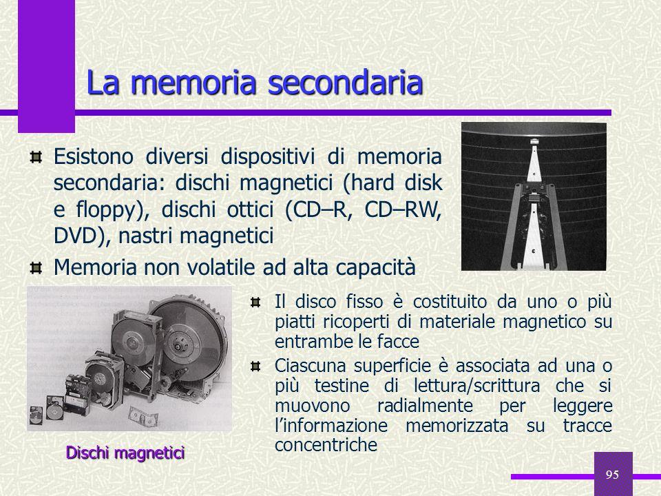 95 La memoria secondaria Il disco fisso è costituito da uno o più piatti ricoperti di materiale magnetico su entrambe le facce Ciascuna superficie è a