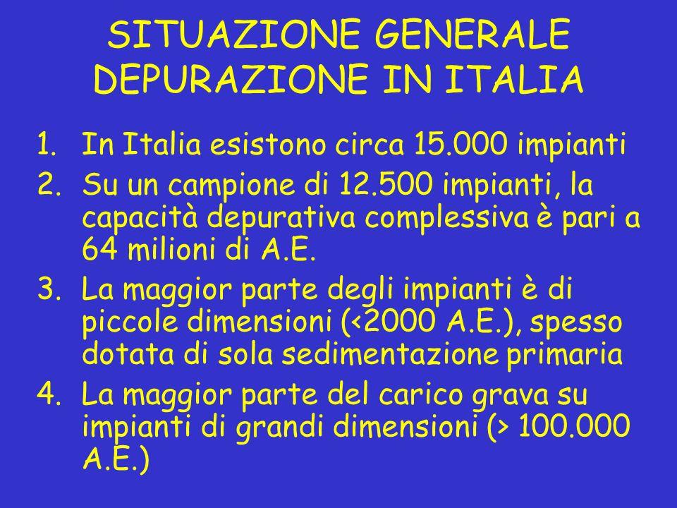 SITUAZIONE GENERALE DEPURAZIONE IN ITALIA 1.In Italia esistono circa 15.000 impianti 2.Su un campione di 12.500 impianti, la capacità depurativa compl
