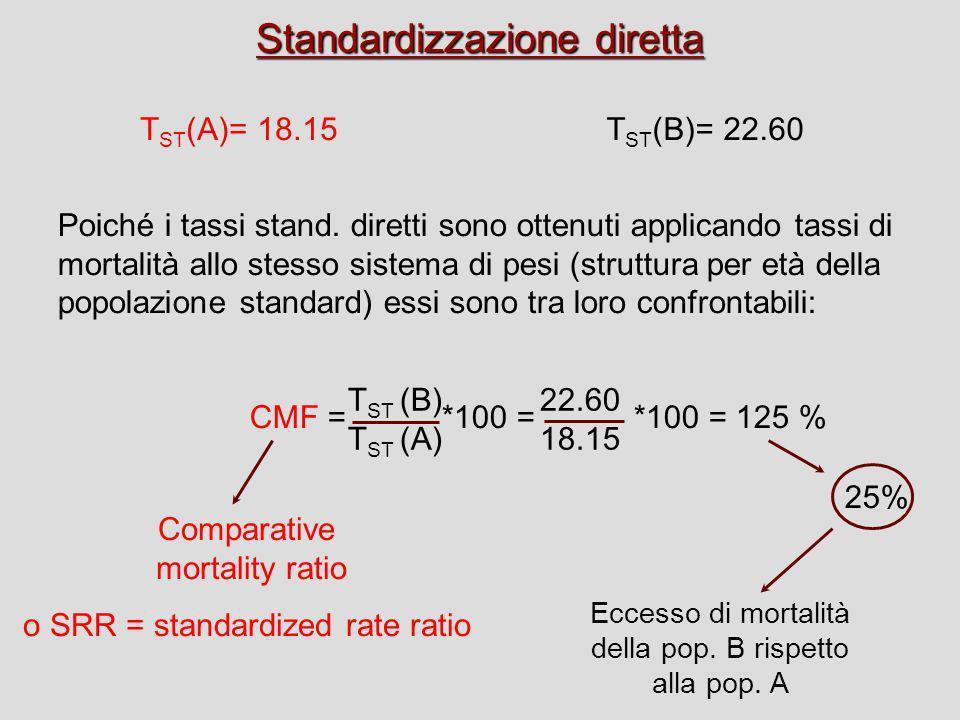 Standardizzazione diretta T ST (A)= 18.15T ST (B)= 22.60 Poiché i tassi stand. diretti sono ottenuti applicando tassi di mortalità allo stesso sistema