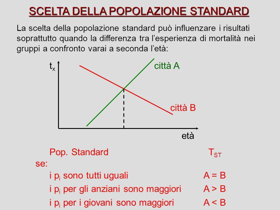 SCELTA DELLA POPOLAZIONE STANDARD La scelta della popolazione standard può influenzare i risultati soprattutto quando la differenza tra lesperienza di