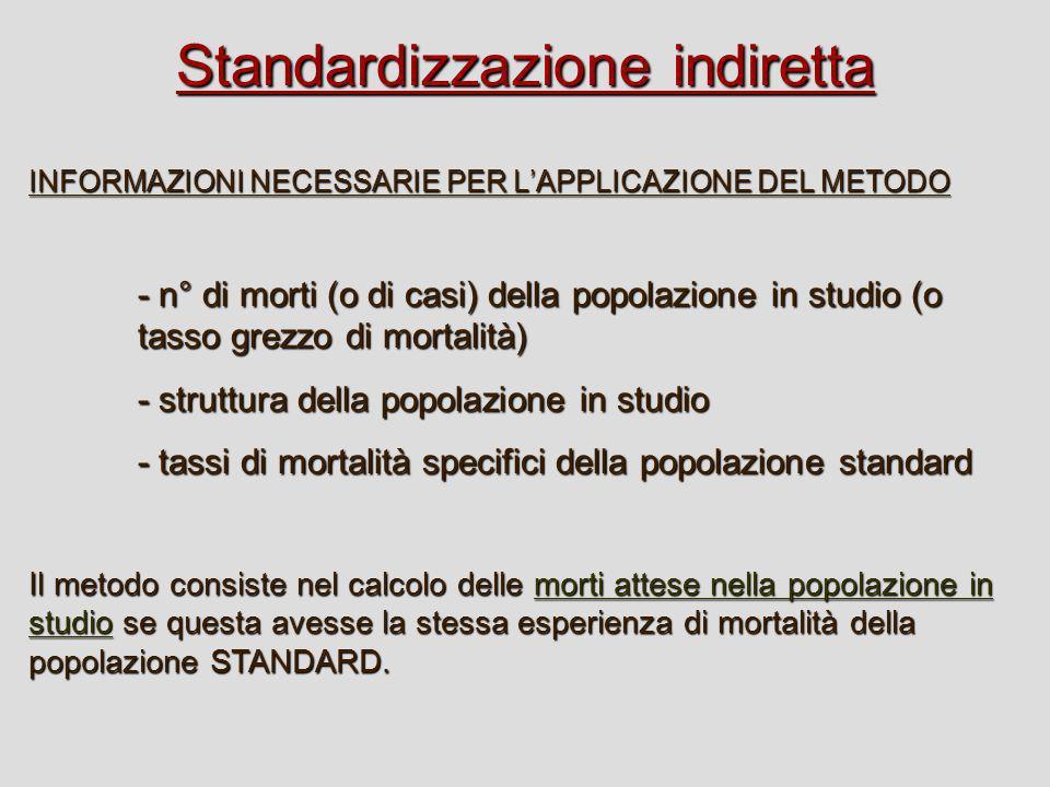 Standardizzazione indiretta INFORMAZIONI NECESSARIE PER LAPPLICAZIONE DEL METODO - n° di morti (o di casi) della popolazione in studio (o tasso grezzo