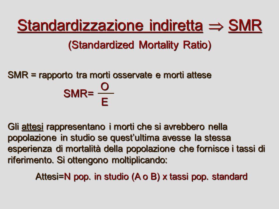 Standardizzazione indiretta SMR (Standardized Mortality Ratio) SMR = rapporto tra morti osservate e morti attese SMR= Gli attesi rappresentano i morti