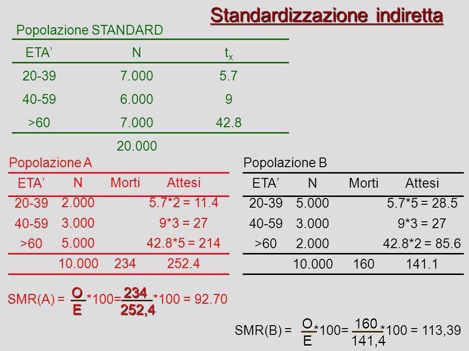 Standardizzazione indiretta ETA 20-39 40-59 >60 N 2.000 3.000 5.000 10.000 ETA 20-39 40-59 >60 Popolazione APopolazione B ETA 20-39 40-59 >60 N 7.000