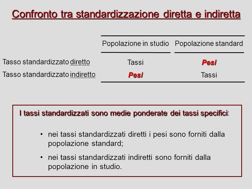 Popolazione in studio TassiPesi Confronto tra standardizzazione diretta e indiretta Tasso standardizzato diretto Tasso standardizzato indiretto Popola
