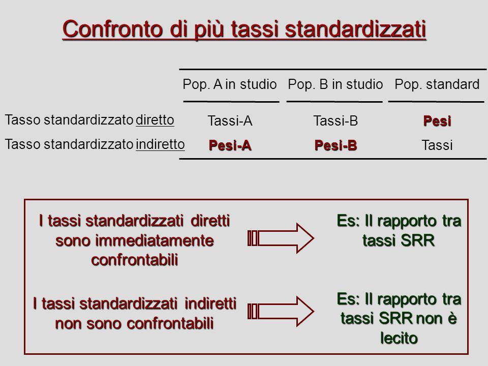 Pop. A in studio Tassi-APesi-A Confronto di più tassi standardizzati Tasso standardizzato diretto Tasso standardizzato indiretto Pop. standardPesi Tas