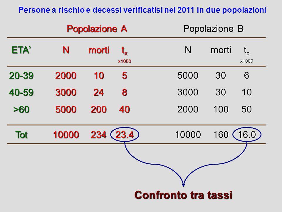 ETA 20-3940-59>60Tot N20003000500010000morti1024200234 t x x1000584023.4 N50003000200010000morti3030100160 x10006105016.0 Popolazione A Popolazione B