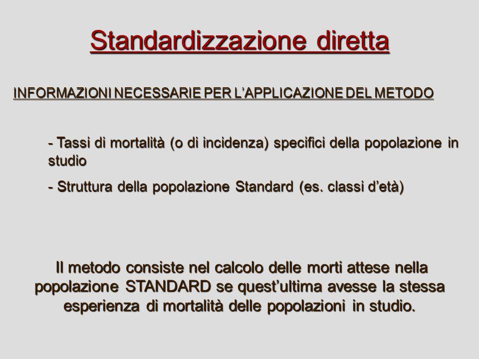 Standardizzazione diretta ETA 20-39 40-59 >60 T x (*1000) 5 8 40 23.4 ETA 20-39 40-59 >60 t x (*1000) 6 10 50 16 Popolazione APopolazione B ETA 20-39 40-59 >60 Totale N 7.000 6.000 7.000 20.000 Morti attese in A 5*7=35 8*6=48 40*7=280 363 Morti attese in B 6*7=42 10*6=60 50*7=350 452 Popolazione STANDARD (A+B) T ST (A)= 363/20.000 = 18.15T ST (A)= 452/20.000 = 22.60