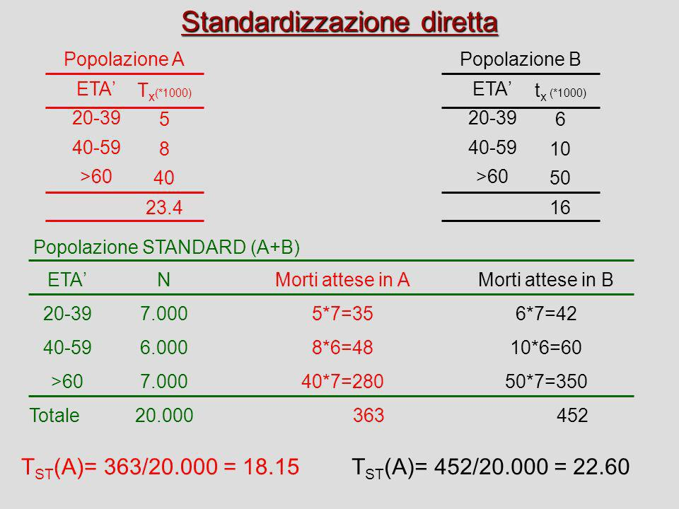 Standardizzazione diretta ETA 20-39 40-59 >60 T x (*1000) 5 8 40 23.4 ETA 20-39 40-59 >60 t x (*1000) 6 10 50 16 Popolazione APopolazione B ETA 20-39