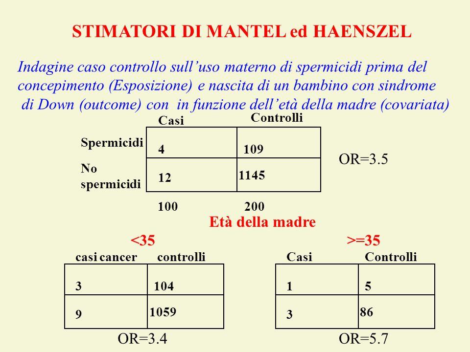 Spermicidi No spermicidi 100200 Casi Controlli 4109 12 1145 STIMATORI DI MANTEL ed HAENSZEL casi cancer controlli 3104 9 1059 OR=3.4 CasiControlli 15