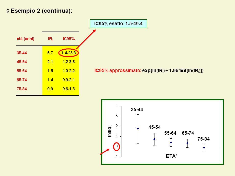 35-44 45-54 55-6465-74 75-84 ETA Esempio 2 (continua): IC95% approssimato: exp{ln(IR i ) 1.96*ES[ln(IR i )]} IC95% esatto: 1.5-49.4