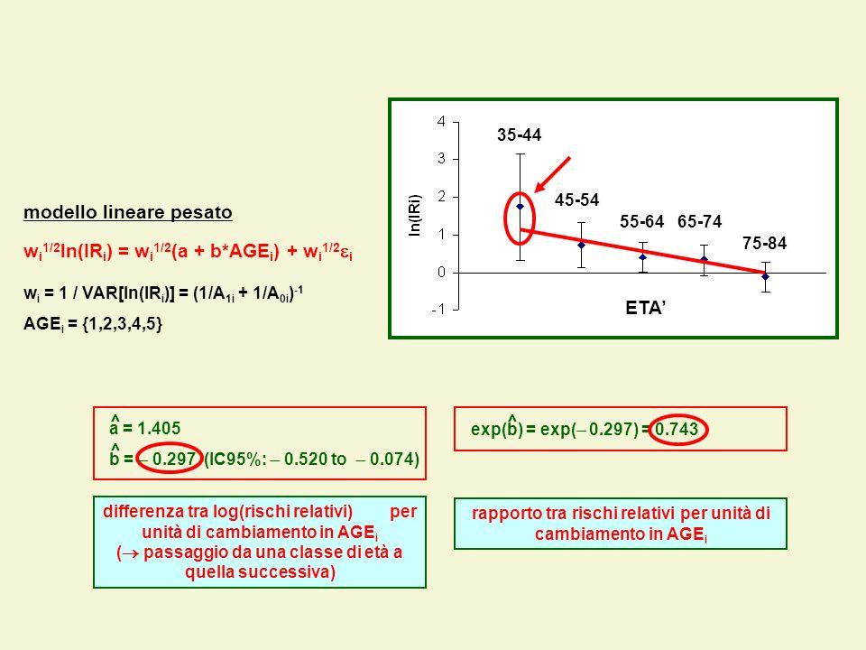 differenza tra log(rischi relativi) per unità di cambiamento in AGE i ( passaggio da una classe di età a quella successiva) modello lineare pesato w i