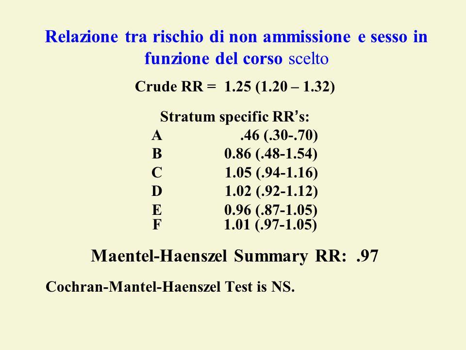 Relazione tra rischio di non ammissione e sesso in funzione del corso scelto Crude RR = 1.25 (1.20 – 1.32) Stratum specific RR s: A.46 (.30-.70) B 0.8