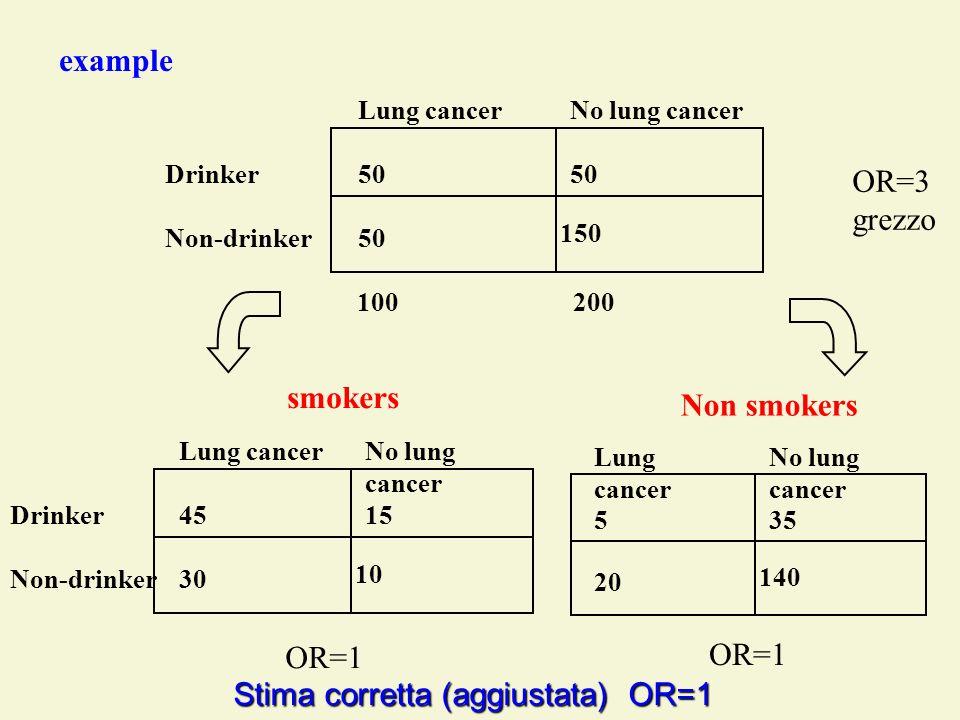 Stima corretta (aggiustata) OR=1 Drinker Non-drinker 100200 Lung cancerNo lung cancer 50 150 example OR=3 grezzo Drinker Non-drinker Lung cancerNo lun