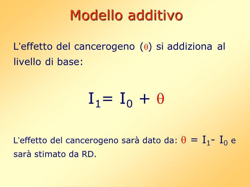 Modello additivo L effetto del cancerogeno ( ) si addiziona al livello di base: I 1 = I 0 + L effetto del cancerogeno sarà dato da: = I 1 - I 0 e sarà stimato da RD.