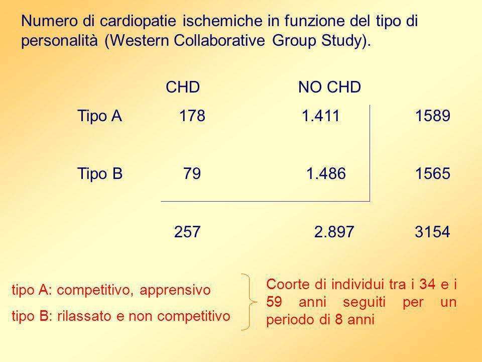 Numero di cardiopatie ischemiche in funzione del tipo di personalità (Western Collaborative Group Study). CHD NO CHD Tipo A 178 1.4111589 Tipo B 79 1.
