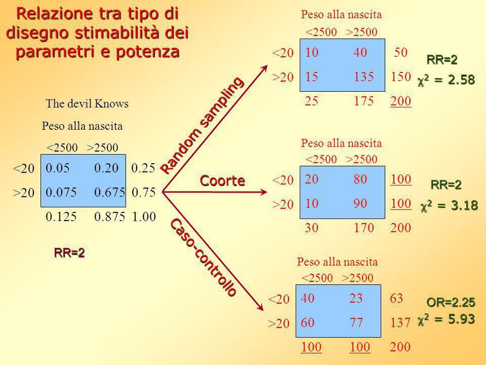 Relazione tra tipo di disegno stimabilità dei parametri e potenza 0.050.20 0.25 0.0750.675 0.75 0.1250.875 1.00 <20 >20 Peso alla nascita 2500 RR=2 Th
