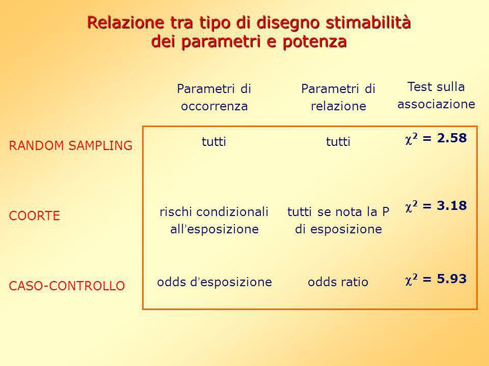 Parametri di occorrenza tutti rischi condizionali all esposizione odds d esposizione Parametri di relazione tutti tutti se nota la P di esposizione od