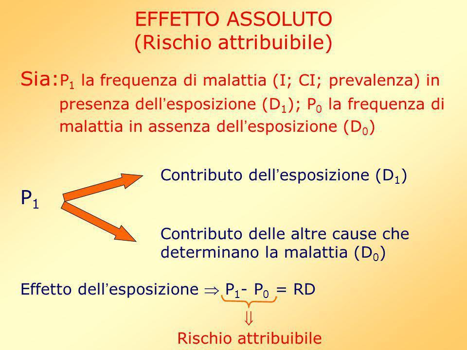 EFFETTO ASSOLUTO (Rischio attribuibile) Sia: P 1 la frequenza di malattia (I; CI; prevalenza) in presenza dell esposizione (D 1 ); P 0 la frequenza di malattia in assenza dell esposizione (D 0 ) Contributo dell esposizione (D 1 ) P 1 Contributo delle altre cause che determinano la malattia (D 0 ) Effetto dell esposizione P 1 - P 0 = RD Rischio attribuibile