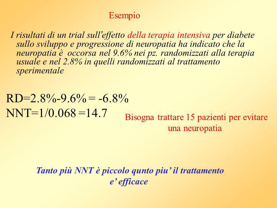 I risultati di un trial sull effetto della terapia intensiva per diabete sullo sviluppo e progressione di neuropatia ha indicato che la neuropatia è occorsa nel 9.6% nei pz.