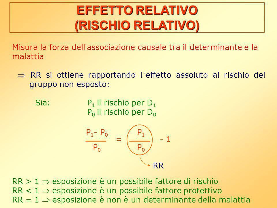 Misura la forza dell associazione causale tra il determinante e la malattia RR si ottiene rapportando l effetto assoluto al rischio del gruppo non esposto: Sia:P 1 il rischio per D 1 P 0 il rischio per D 0 RR > 1 esposizione è un possibile fattore di rischio RR < 1 esposizione è un possibile fattore protettivo RR = 1 esposizione è non è un determinante della malattia EFFETTO RELATIVO (RISCHIO RELATIVO) P 1 - P 0 P 0 P1P0P1P0 = - 1 RR