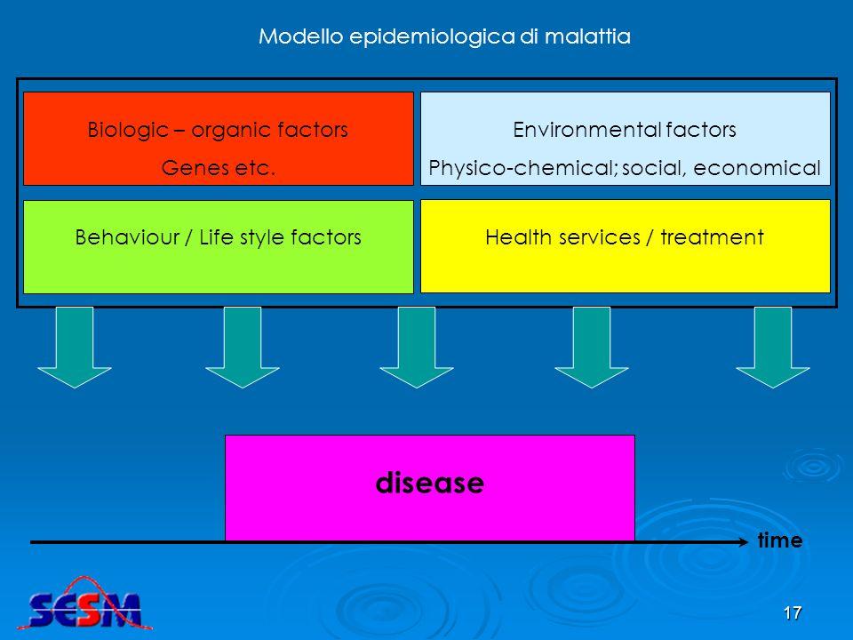 16 L epidemiologia nel tempo L epidemiologia nel tempo 1800 1900 2000 Malattie infettive infettive>>cronico cronico/degenerative degenerative Determin