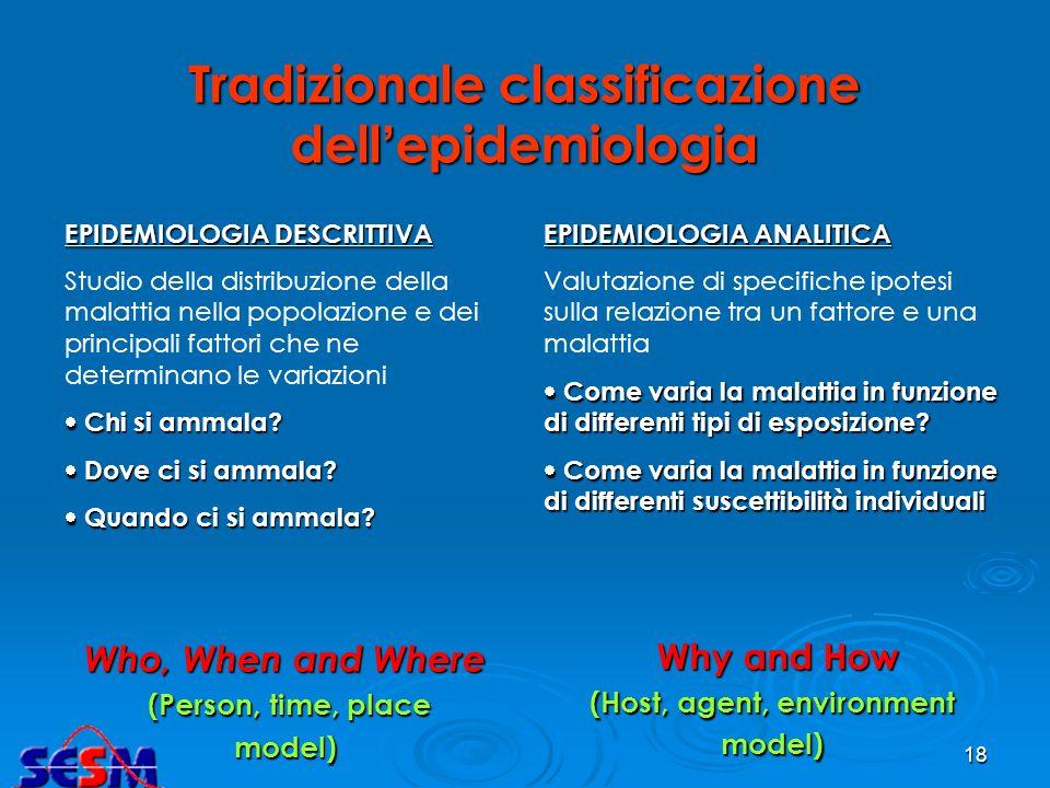 17 Biologic – organic factors Genes etc. Behaviour / Life style factors Environmental factors Physico-chemical; social, economical Health services / t