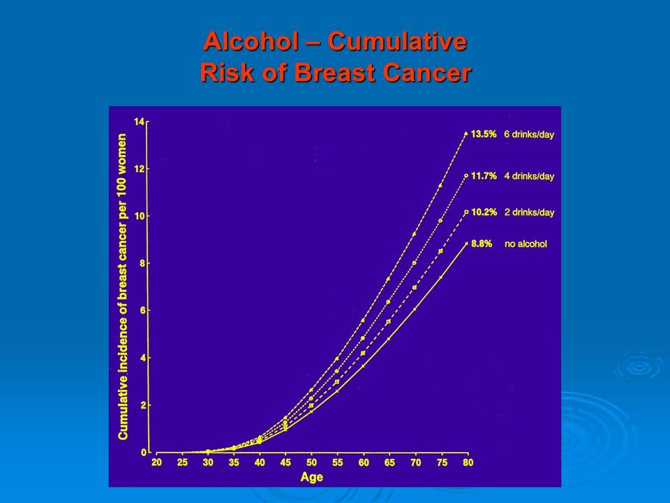Alcohol – Cumulative Risk of Breast Cancer
