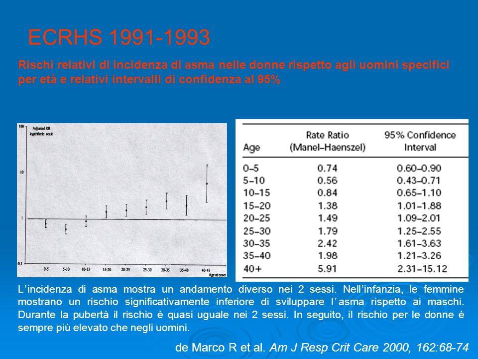 ECRHS 1991-1993 de Marco R et al. Am J Resp Crit Care 2000, 162:68-74 Rischi relativi di incidenza di asma nelle donne rispetto agli uomini specifici