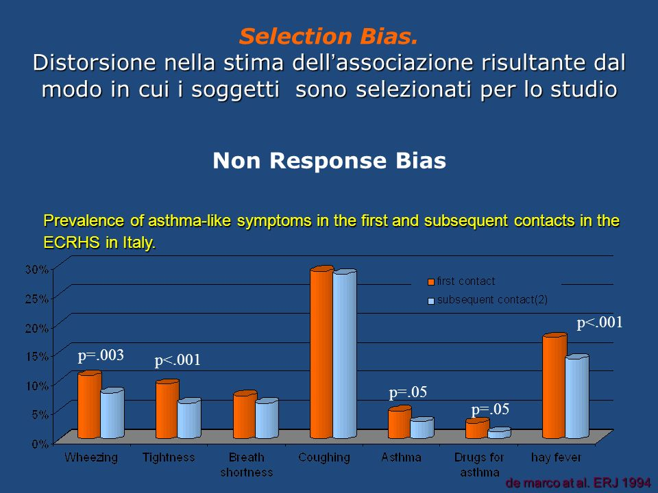 Prevalence of asthma-like symptoms in the first and subsequent contacts in the ECRHS in Italy.