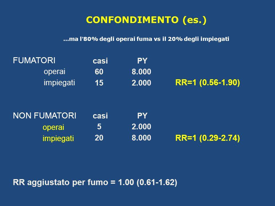 FUMATORI RR=1 (0.56-1.90) NON FUMATORI RR=1 (0.29-2.74) RR aggiustato per fumo = 1.00 (0.61-1.62) casi 60 15 PY 8.000 2.000 operai impiegati casi 5 20