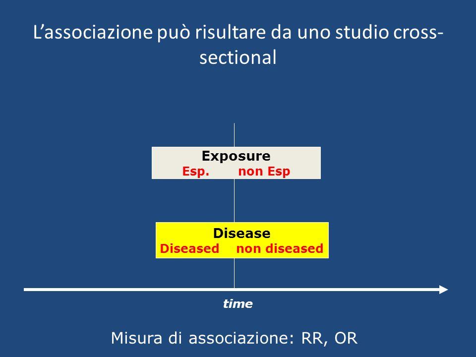 Forza dellassociazione Più forte è lassociazione (misurate con RR o OR) tanto più probabile che lassociazione non sia dovuta al caso.Più forte è lassociazione (misurate con RR o OR) tanto più probabile che lassociazione non sia dovuta al caso.