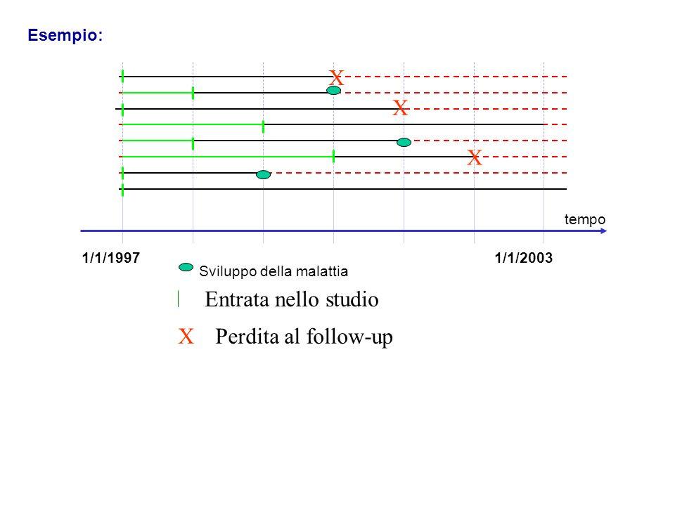 Esempio: 1990 tempo 1996 Sviluppo della malattia 1/1/19971/1/2003 Entrata nello studio X X X XPerdita al follow-up