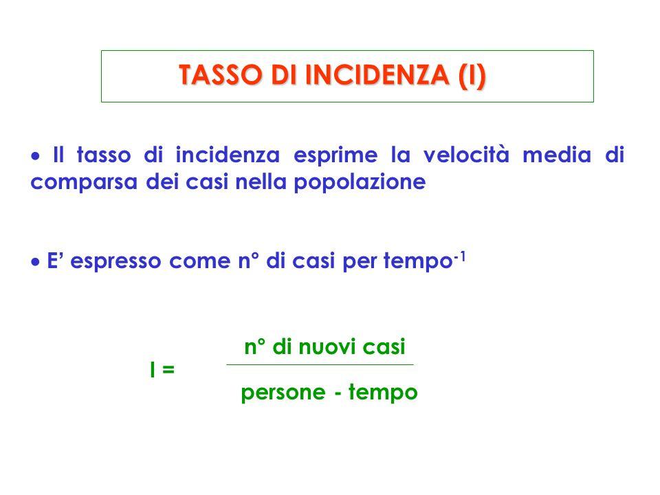 TASSO DI INCIDENZA (I) Il tasso di incidenza esprime la velocità media di comparsa dei casi nella popolazione E espresso come n° di casi per tempo -1