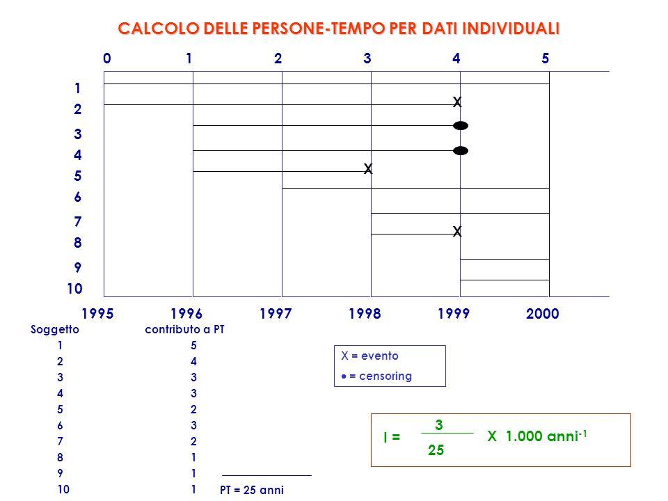 CALCOLO DELLE PERSONE-TEMPO PER DATI INDIVIDUALI 1 2 3 4 5 6 7 8 9 10 199519961997199819992000 012345 X X X Soggetto contributo a PT 15 243 43 52 63 72 81 91 101 PT = 25 anni I = 3 25 X 1.000 anni -1 X = evento = censoring