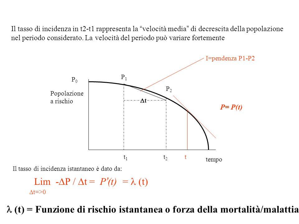 P0P0 t1t1 t P1P1 P2P2 tempo Popolazione a rischio P= P(t) Il tasso di incidenza in t2-t1 rappresenta la velocità media di decrescita della popolazione nel periodo considerato.