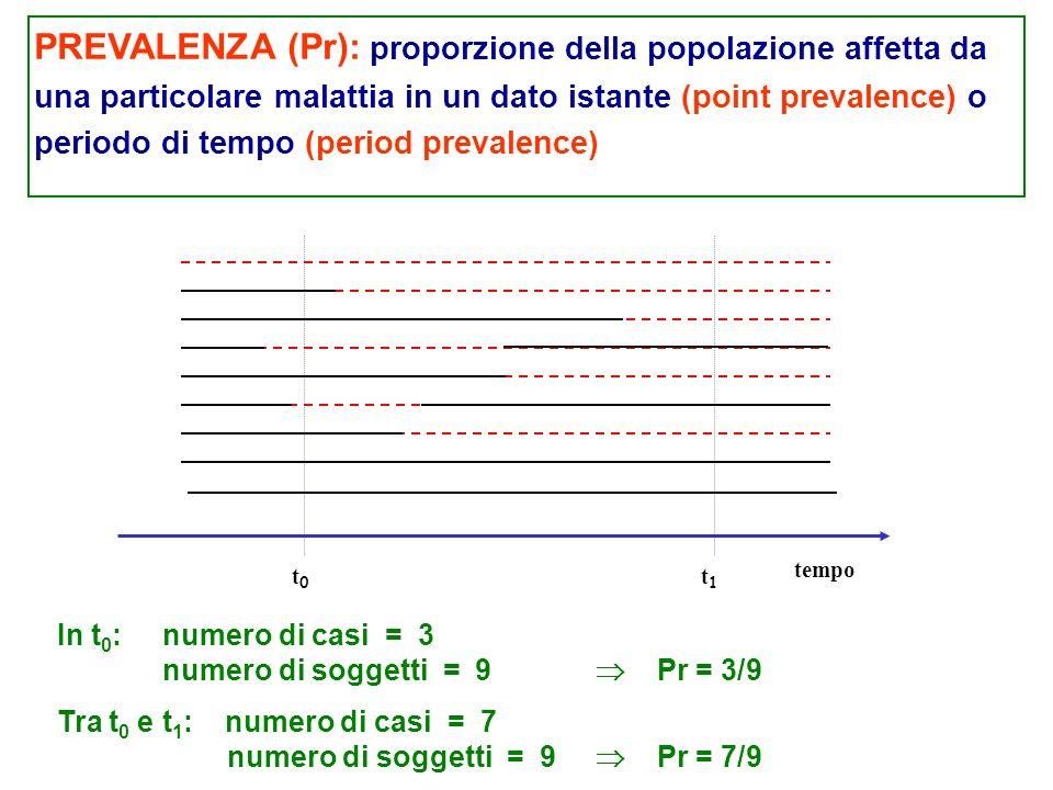 PREVALENZA (Pr): proporzione della popolazione affetta da una particolare malattia in un dato istante (point prevalence) o periodo di tempo (period prevalence) In t 0 :numero di casi = 3 numero di soggetti = 9 Pr = 3/9 t0t0 tempo t1t1 Tra t 0 e t 1 : numero di casi = 7 numero di soggetti = 9 Pr = 7/9